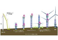 大林組、3MWクラスの大型風力発電でも超大型クレーンを使わずに組み立てる装置を開発の写真