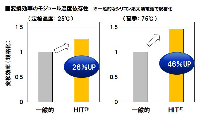 変換効率のモジュール温度依存性