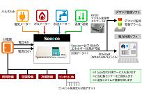 電力見える化システムの写真