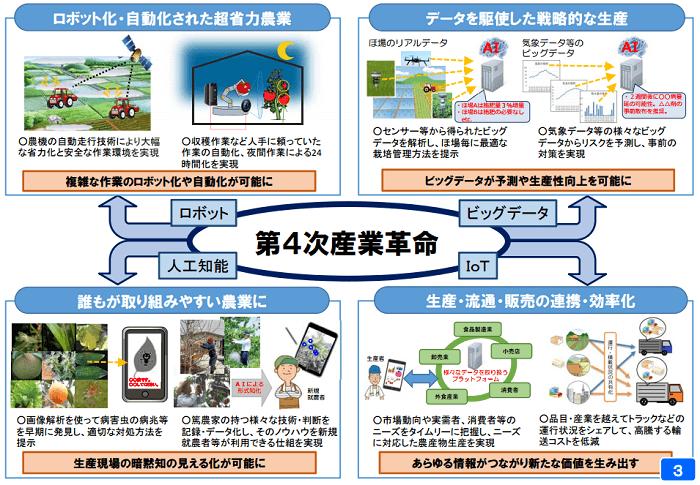 農業における人工知能やIoTの活用の可能性