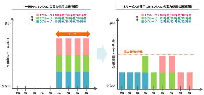 電力負荷の平準化イメージ