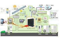 HEMSシステムの写真