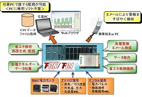 省エネ支援システムの写真