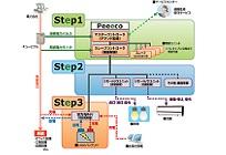 デマンド制御システムの写真