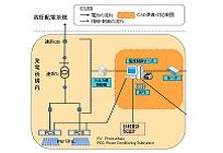 太陽光発電ソリューションの写真