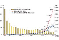 日本初の「日照不足」に対応した太陽光発電の保険、HDIが販売開始の写真