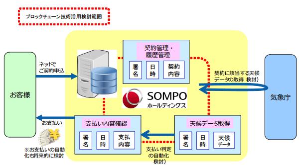 デリバティブ商品を対象としたブロックチェーン技術の活用