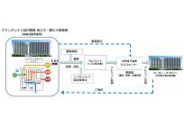 日本初、東急不動産が分譲マンション単独でCO2排出削減効果をJ-クレジット化の写真