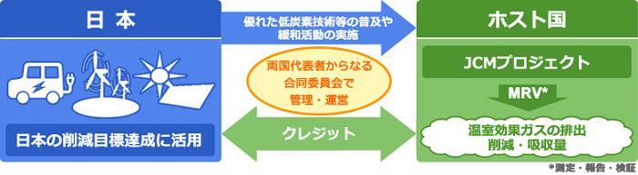 JCMの基本概念