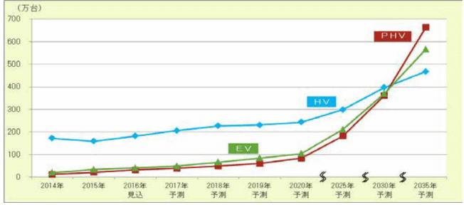 HV、PHV、EVの世界市場