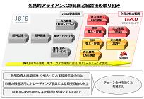 東京電力と中部電力が火力発電事業を統合、5年以内に1000億円/年の効果を目指すの写真