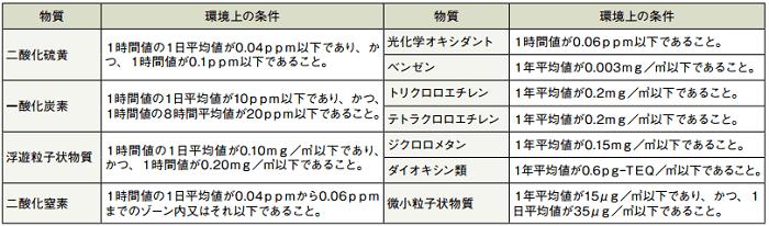 日本における大気汚染に係る環境基準