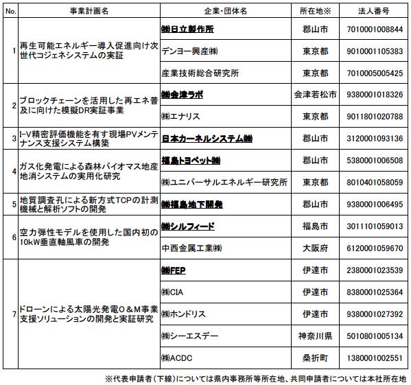 平成29年度「福島県再生可能エネルギー関連技術実証研究支援事業」の採択一覧