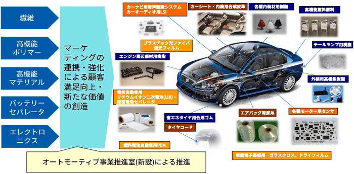 旭化成による自動車関連の実行施策イメージ