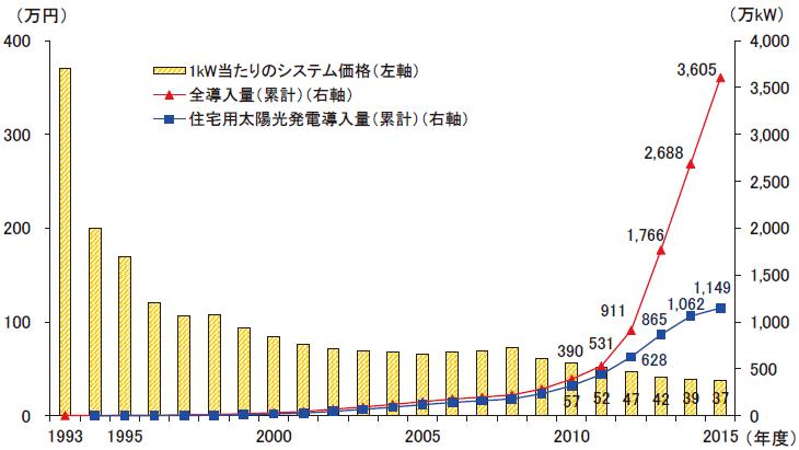 太陽光発電の国内導入量とシステム価格の推移