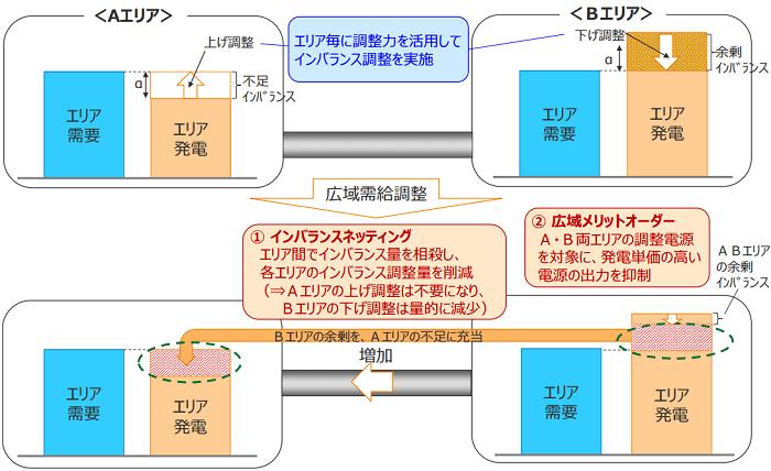 広域的な需給調整の検討イメージ