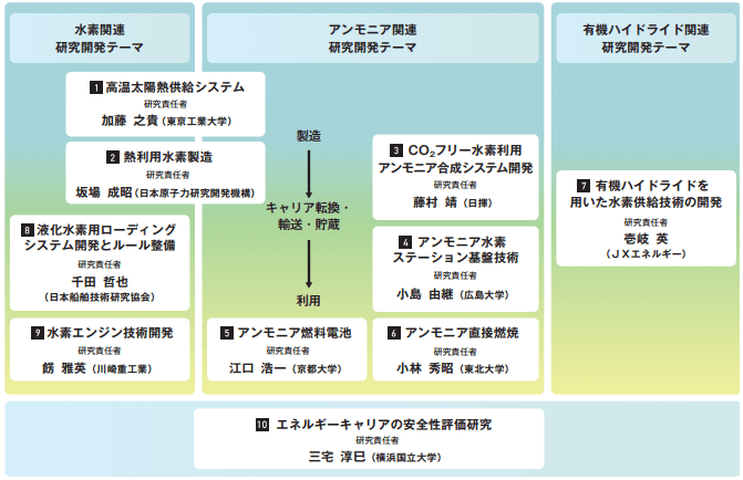 SIPエネルギーキャリア・テーマ一覧(平成28年4月1日現在)