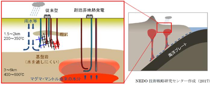 超臨界地熱発電の概念図(従来型の地熱発電との比較)