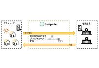 東京電力、先端ITを活用しドイツで電力直接取引プラットフォーム事業を展開の写真