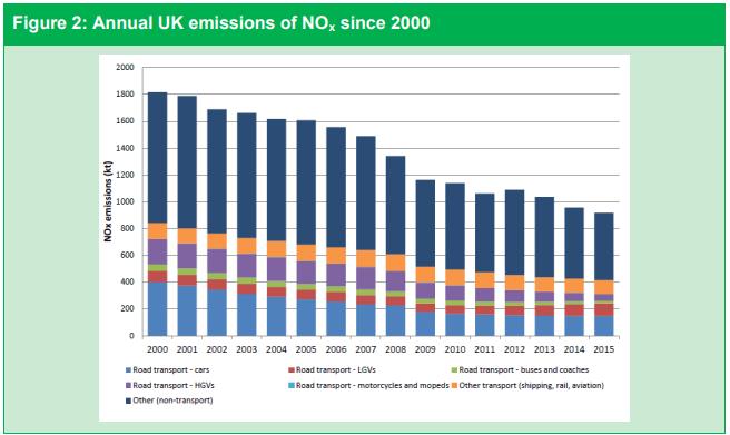 イギリスにおけるNOxの排出量の年次推移