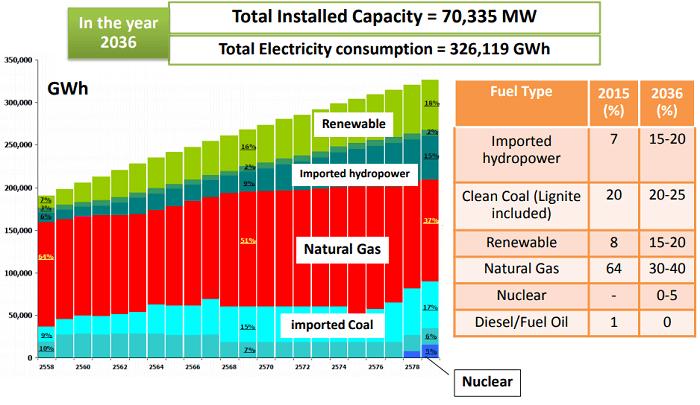 「Power Development Plan 2015-2036」における設備容量の目標