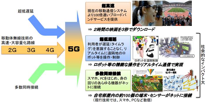 5Gの利用で変わること