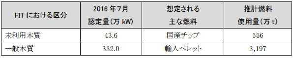 バイオマス発電所が使用する燃料量の見通し