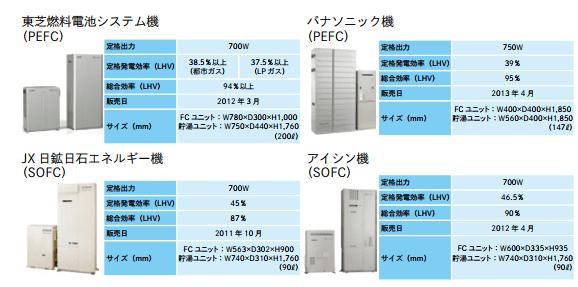 各社の家庭用燃料電池システム