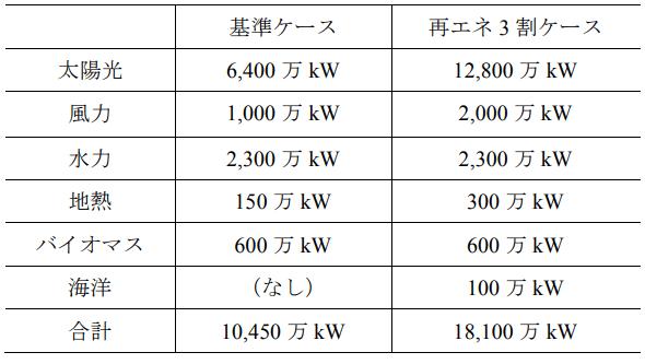 再生可能エネルギー発電設備量に関する想定