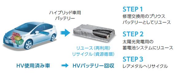 使用済みバッテリーのリサイクル促進