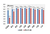 再エネの電源比率を高める効率的運用、東京や中部での導入促進が課題の写真