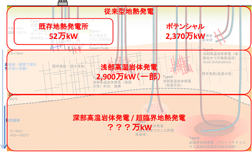 地熱発電の導入可能量