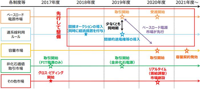 制度改正のスケジュール・予定