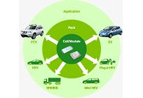 日産自動車、車載用蓄電池事業を中国の民営投資会社「GSRキャピタル」に譲渡の写真