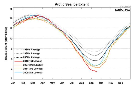 北半球の海氷面積の季節変動(2012年8月24日現在)