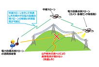 電波が直接届かない場所でドローンを制御、電力設備を点検するドローンの開発目指すの写真