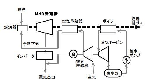 オープンサイクルMHD発電について