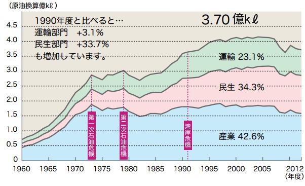 日本の最終消費エネルギー推移