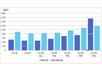 エネルギーマネジメント関連市場、2025年度に約2700億円の予想、2016年度の2倍以上にの写真