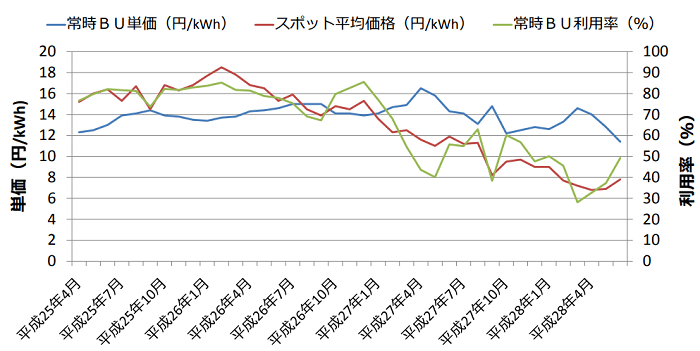 常時BUの単価と利用率、スポット平均価格の関係性