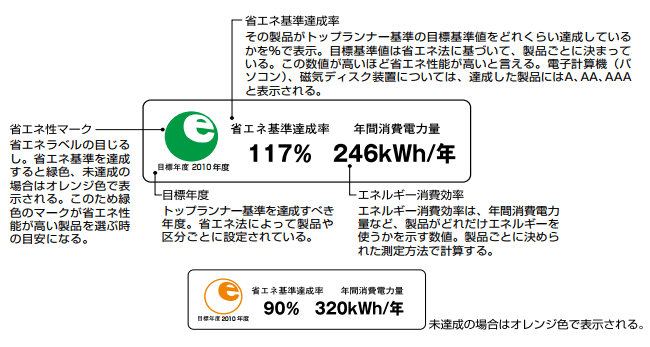 省エネルギーラベルの例