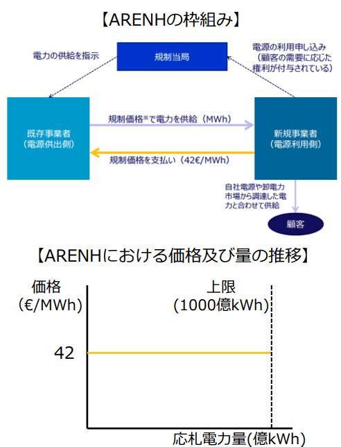ARENHの枠組み