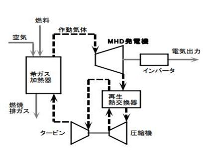 クローズドサイクルMHD発電について