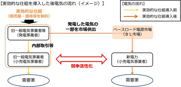 電気の流れ(イメージ)