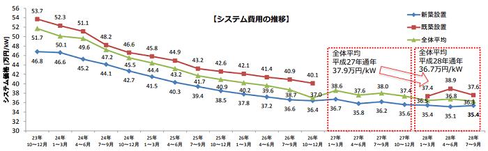 住宅用太陽光発電システム費用の動向(10kW未満)