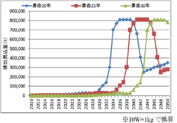 使用済パネルの排出量の見込み