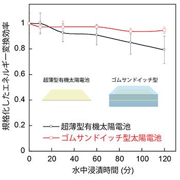 水中への浸漬時間によるエネルギー変換効率の変化