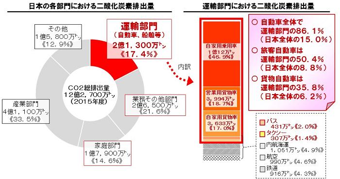運輸部門における二酸化炭素排出量の内訳