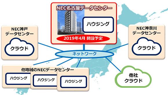 NEC名古屋データセンターを活用したハイブリッド環境