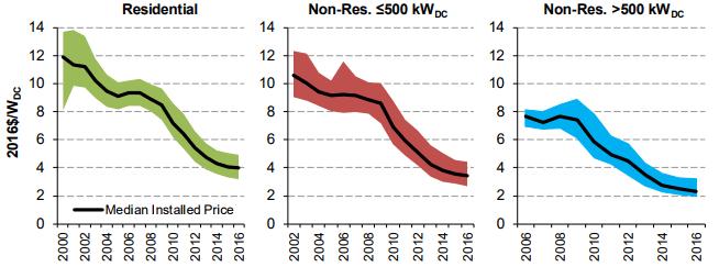 太陽光発電の設置価格の動向